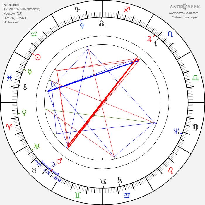 Ivan Andrejevič Krylov - Astrology Natal Birth Chart