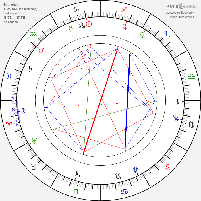 Ivan Balaďa - Astrology Natal Birth Chart