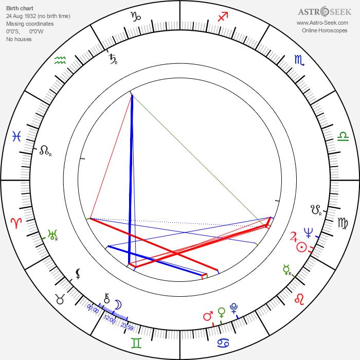 Ivan Balaj - Astrology Natal Birth Chart