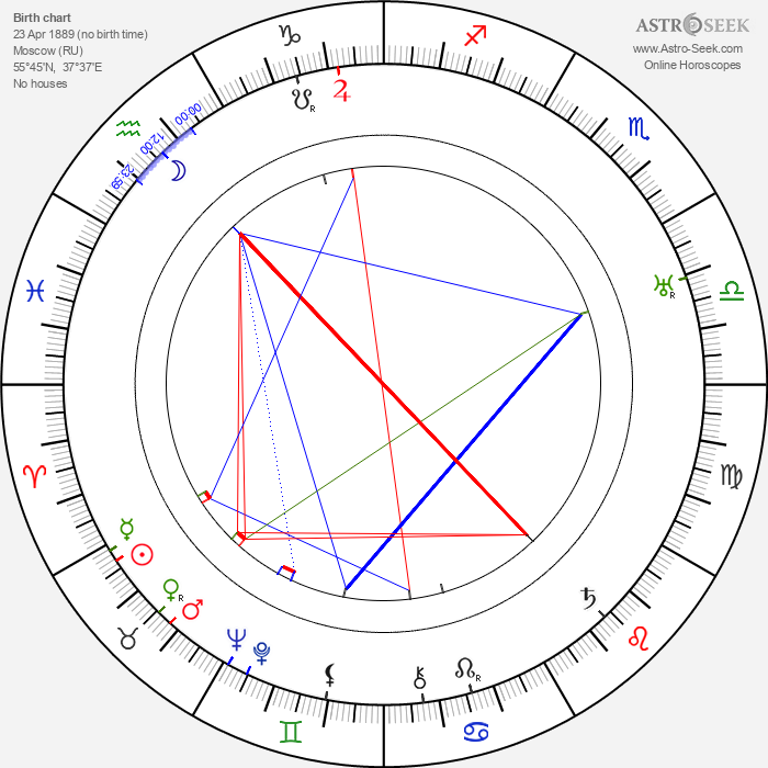 Ivan Bersenev - Astrology Natal Birth Chart