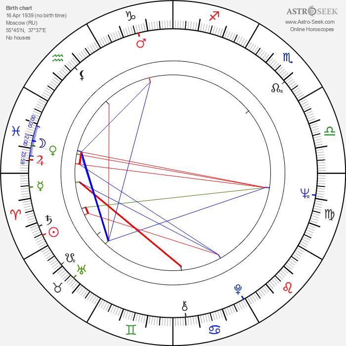 Ivan Bortnik - Astrology Natal Birth Chart