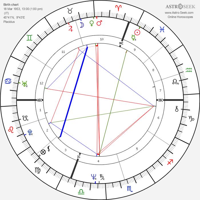 Ivan Cattaneo - Astrology Natal Birth Chart