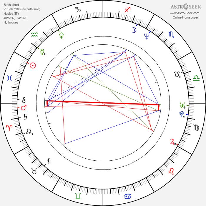 Ivan Cotroneo - Astrology Natal Birth Chart