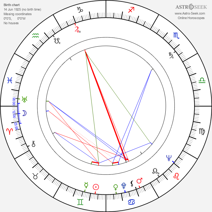 Iván Darvas - Astrology Natal Birth Chart