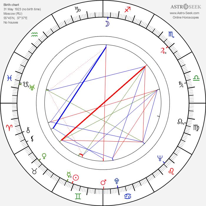 Ivan Davydov - Astrology Natal Birth Chart