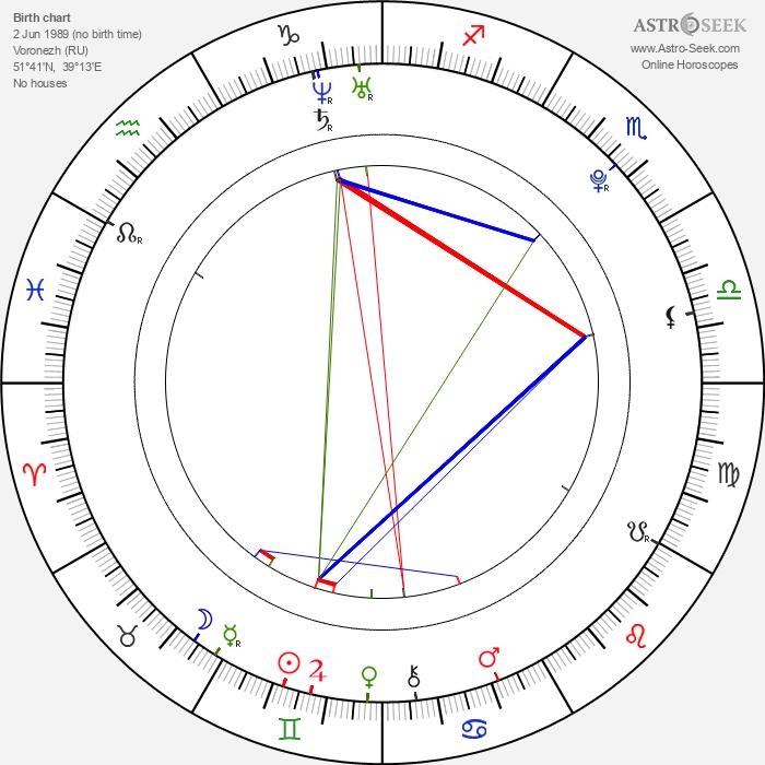 Ivan Dobronravov - Astrology Natal Birth Chart