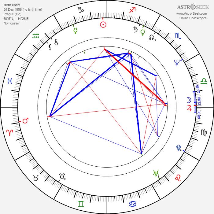 Ivan Fíla - Astrology Natal Birth Chart