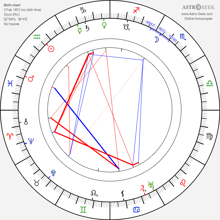 Ivan Fomin - Astrology Natal Birth Chart