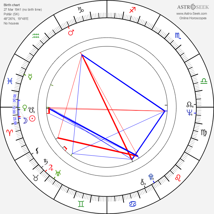 Ivan Gašparovič - Astrology Natal Birth Chart