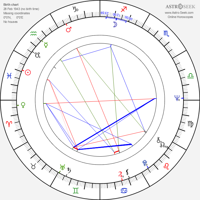 Ivan Giač - Astrology Natal Birth Chart