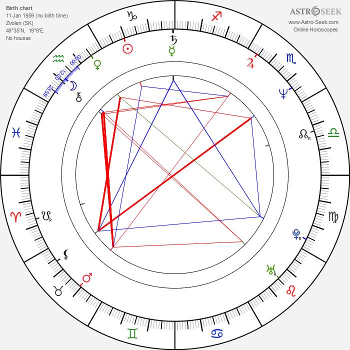 Ivan Gogál - Astrology Natal Birth Chart