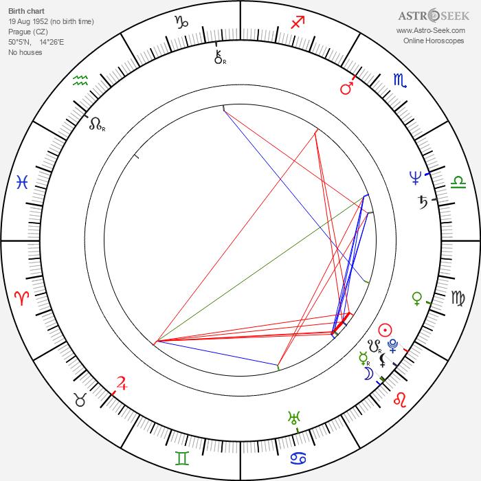 Ivan Gübel - Astrology Natal Birth Chart