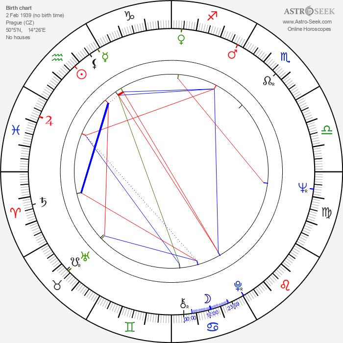 Ivan Haas - Astrology Natal Birth Chart