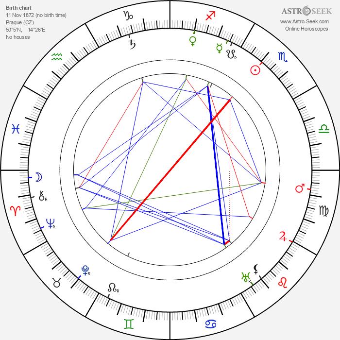 Ivan Hálek - Astrology Natal Birth Chart