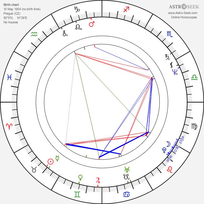 Ivan Hlas - Astrology Natal Birth Chart