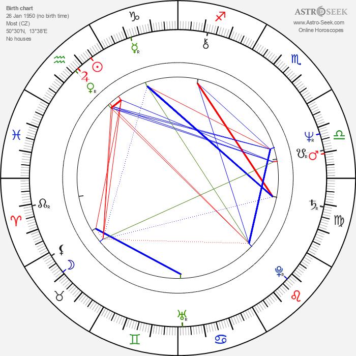 Ivan Hlinka - Astrology Natal Birth Chart