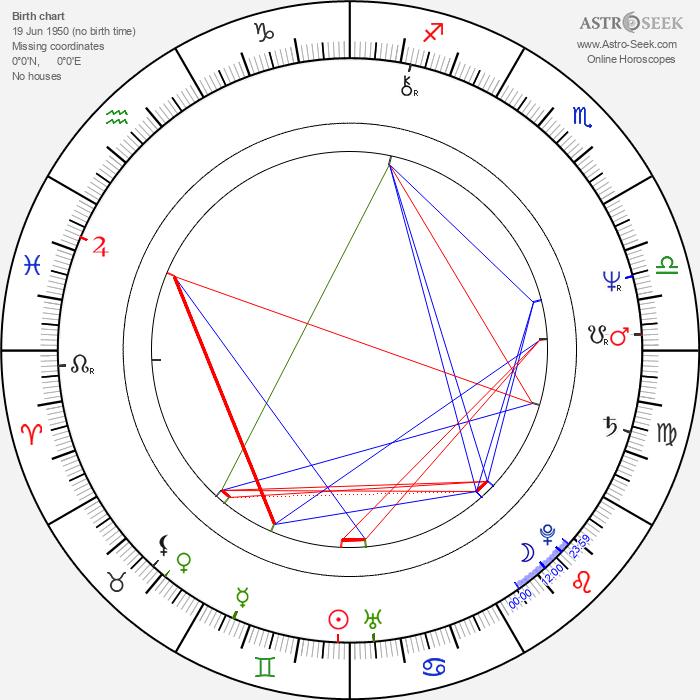 Ivan Hoppe - Astrology Natal Birth Chart