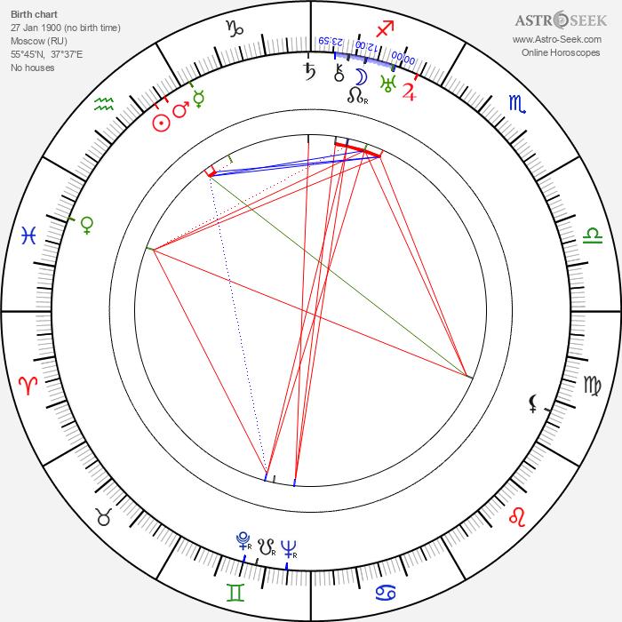 Ivan Ivanov-Vano - Astrology Natal Birth Chart