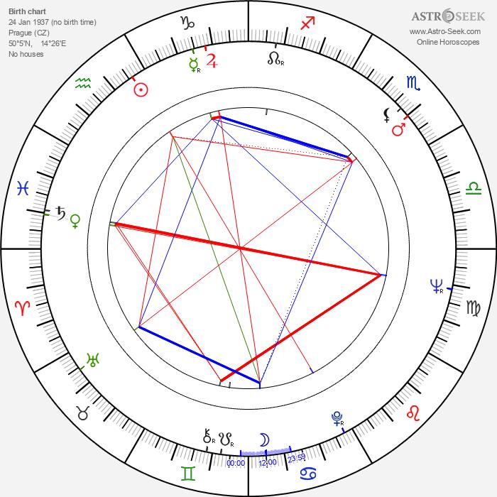 Ivan Jandl - Astrology Natal Birth Chart