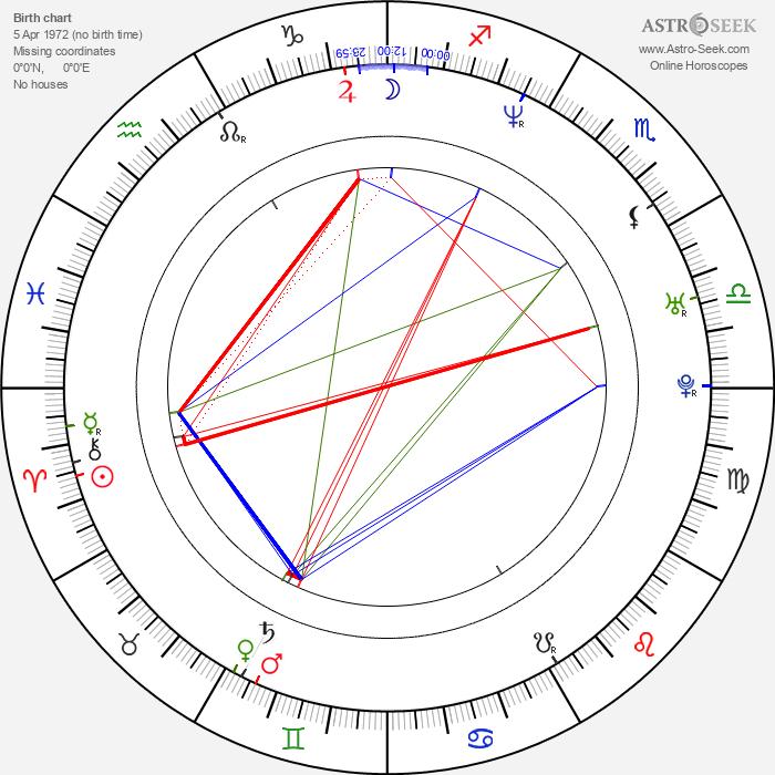 Ivan Jevtovic - Astrology Natal Birth Chart