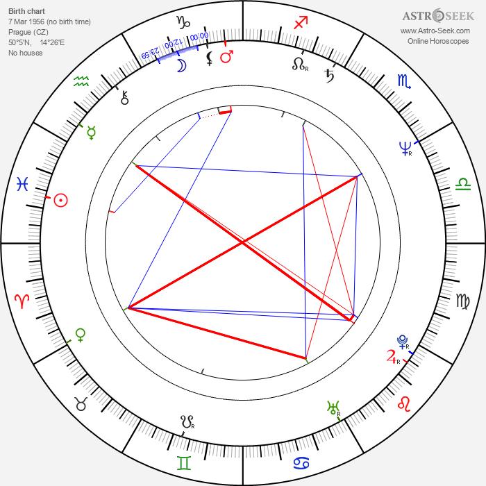 Ivan Jonák - Astrology Natal Birth Chart