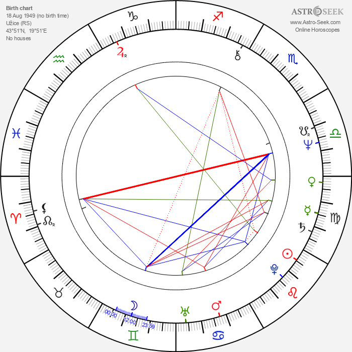 Ivan Klemenc - Astrology Natal Birth Chart