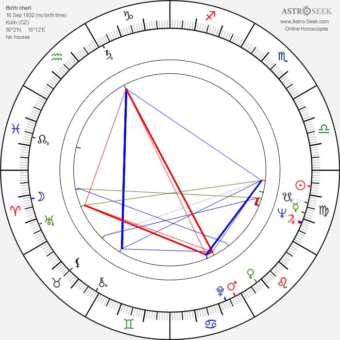 Ivan Klička - Astrology Natal Birth Chart