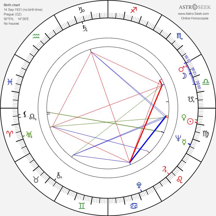Ivan Klíma - Astrology Natal Birth Chart