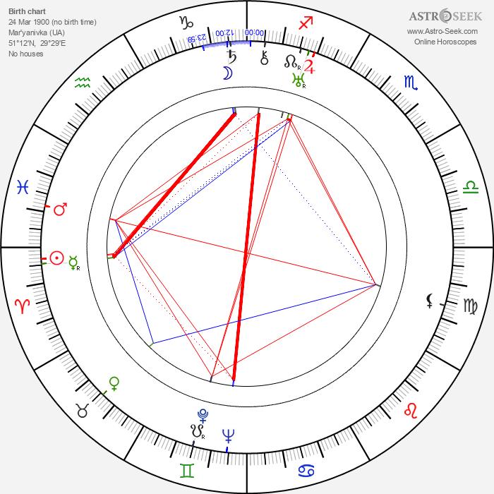 Ivan Kozlovsky - Astrology Natal Birth Chart
