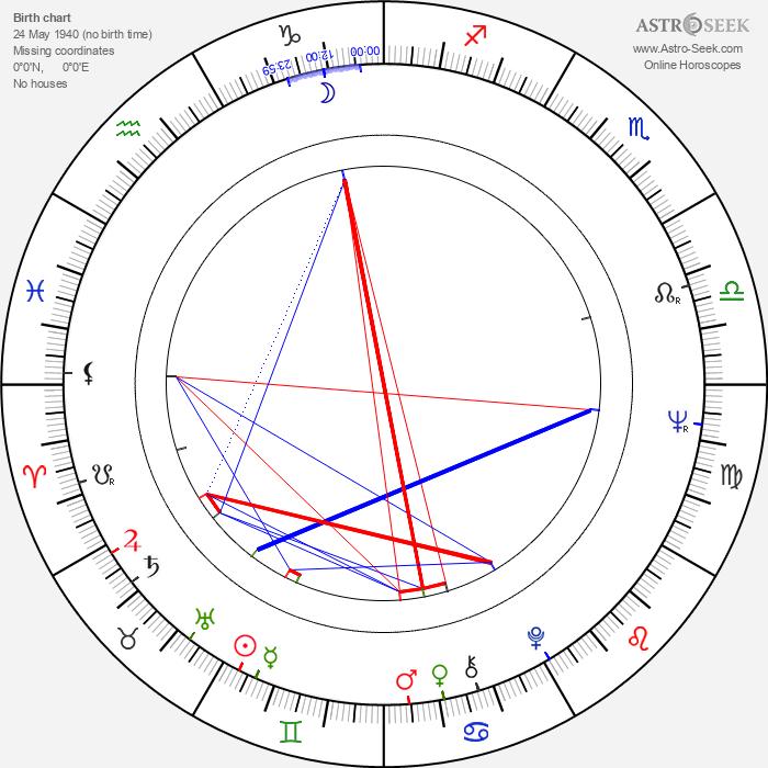 Ivan Krajíček - Astrology Natal Birth Chart