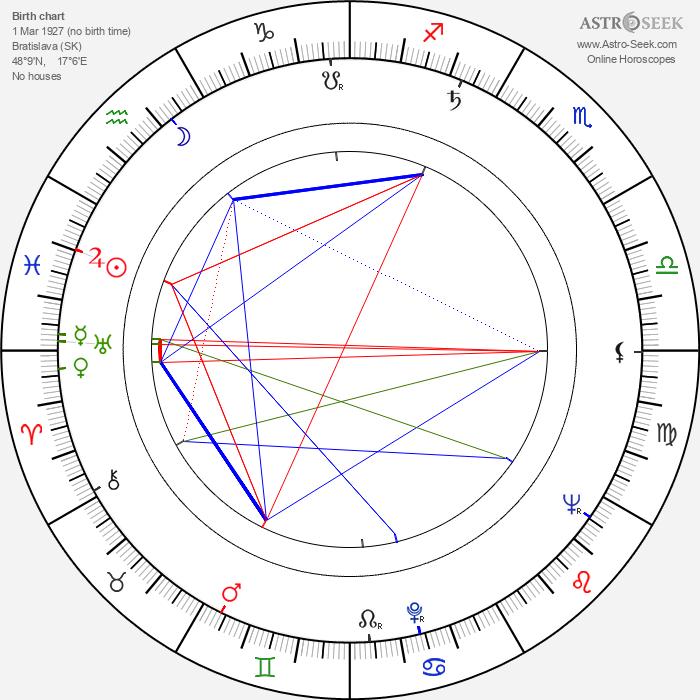 Ivan Krivosudský - Astrology Natal Birth Chart