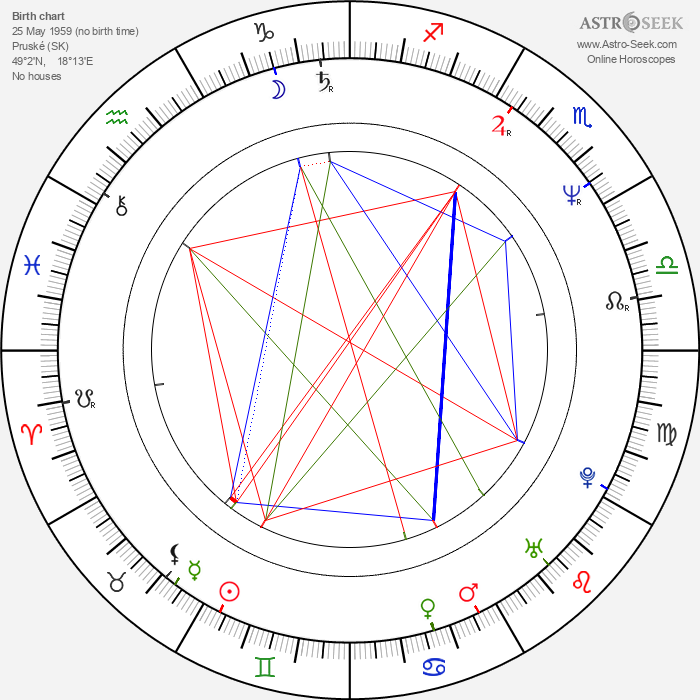 Ivan Krúpa - Astrology Natal Birth Chart