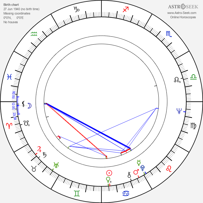 Ivan Krystev - Astrology Natal Birth Chart