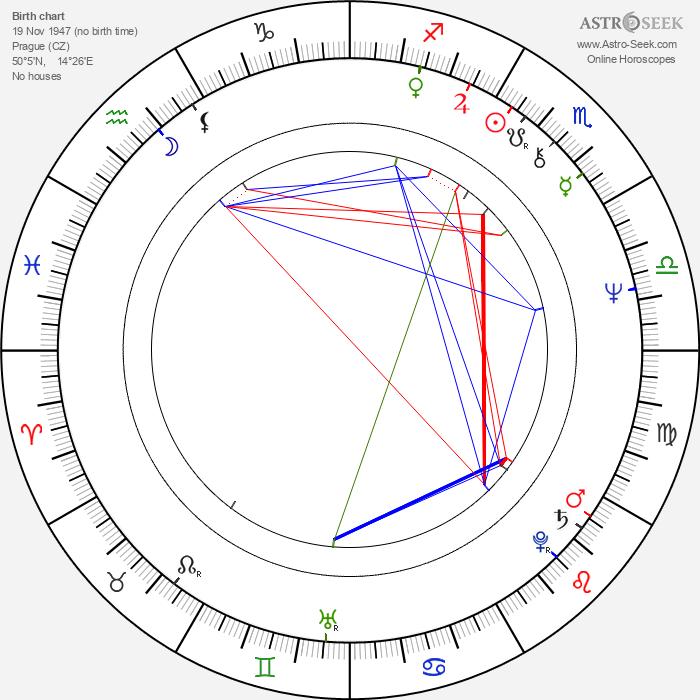 Ivan Kurz - Astrology Natal Birth Chart