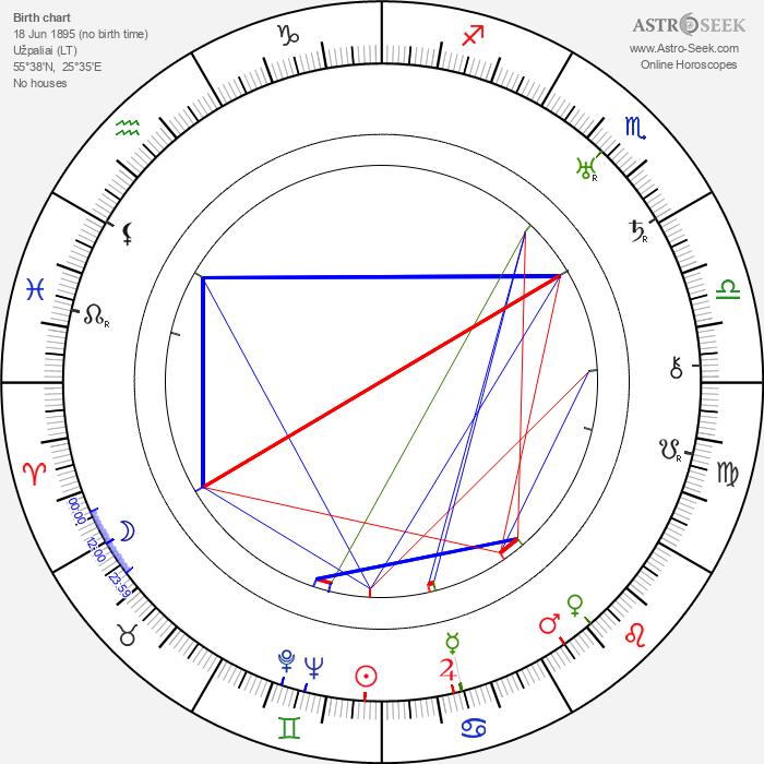 Ivan Lebedeff - Astrology Natal Birth Chart