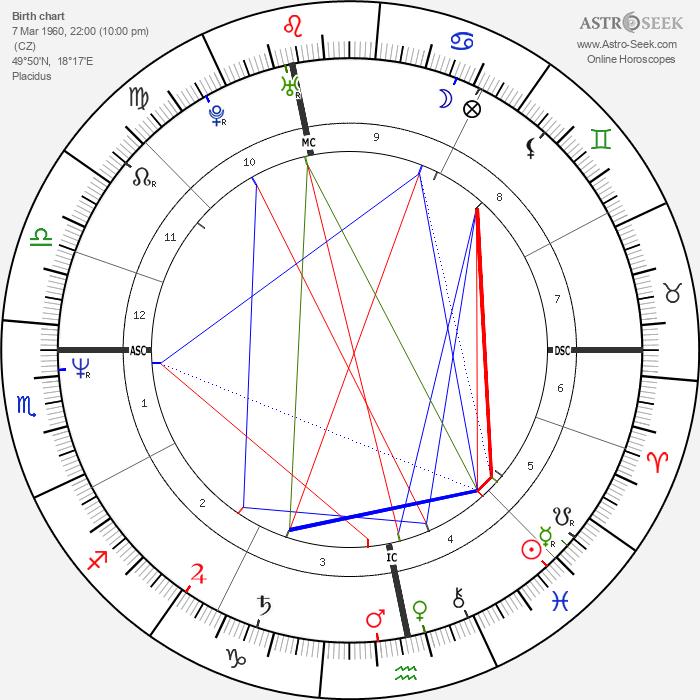 Ivan Lendl - Astrology Natal Birth Chart