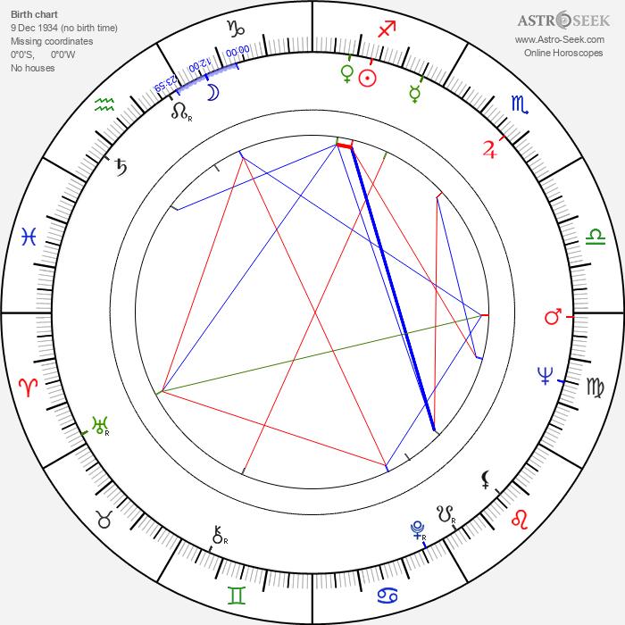 Ivan Letko - Astrology Natal Birth Chart