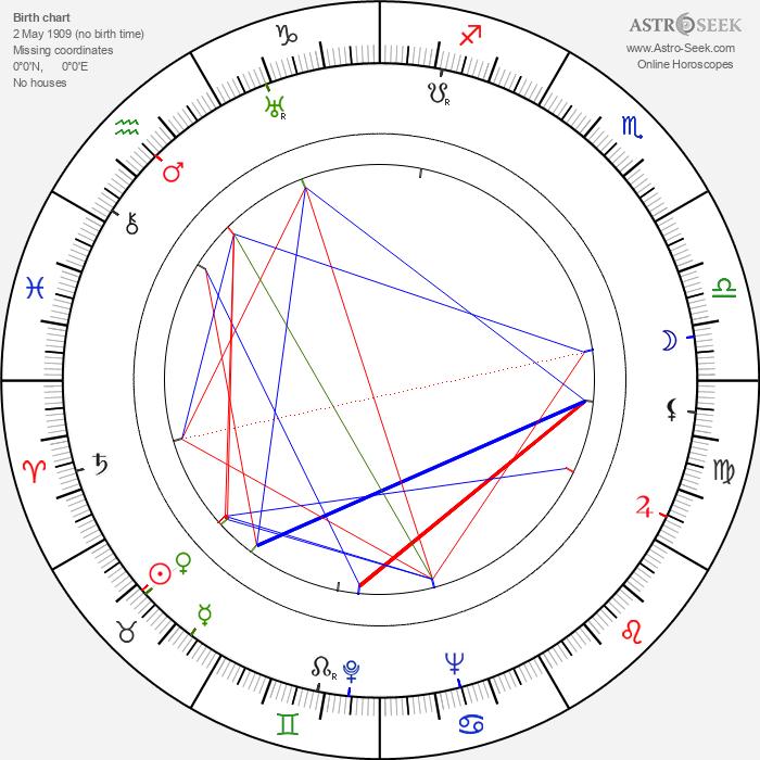 Ivan Lyubeznov - Astrology Natal Birth Chart