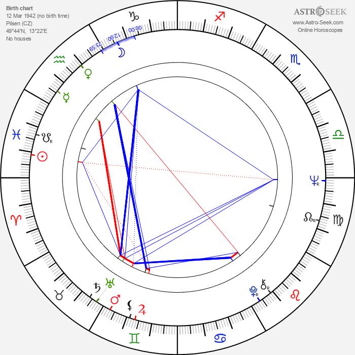 Ivan Mackerle - Astrology Natal Birth Chart