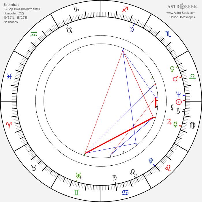Ivan Martin Jirous - Astrology Natal Birth Chart