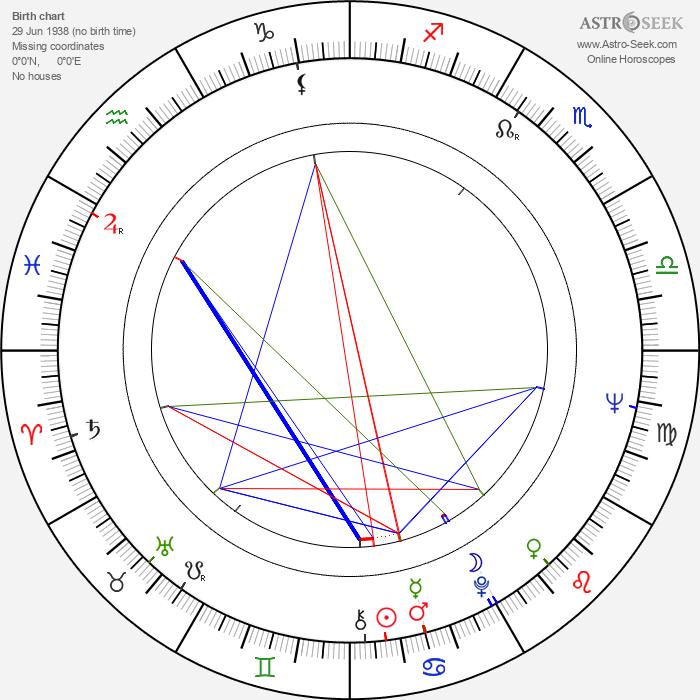 Ivan Matulík - Astrology Natal Birth Chart