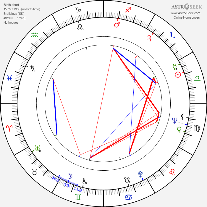 Ivan Mistrík - Astrology Natal Birth Chart