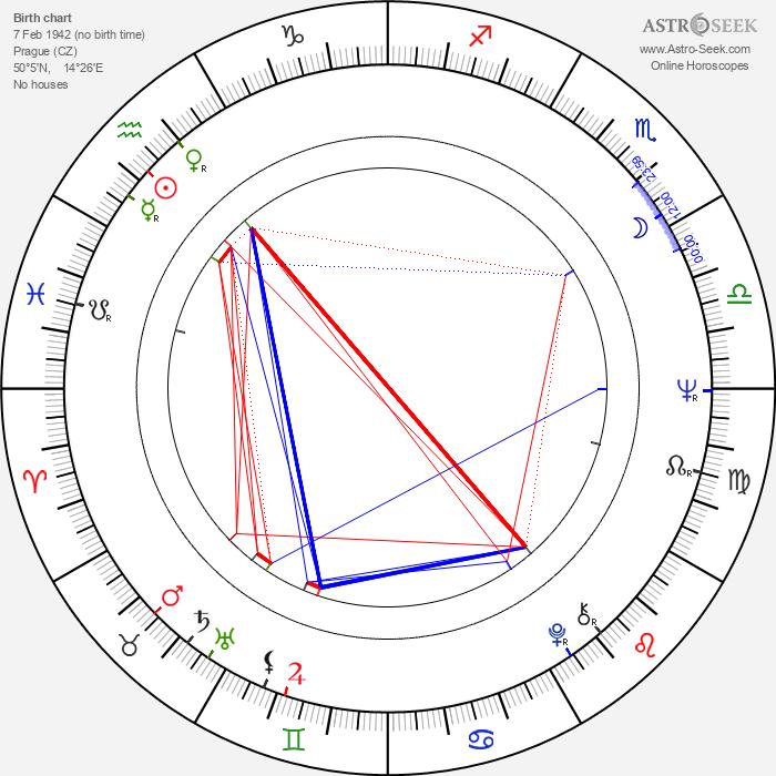 Ivan Mládek - Astrology Natal Birth Chart