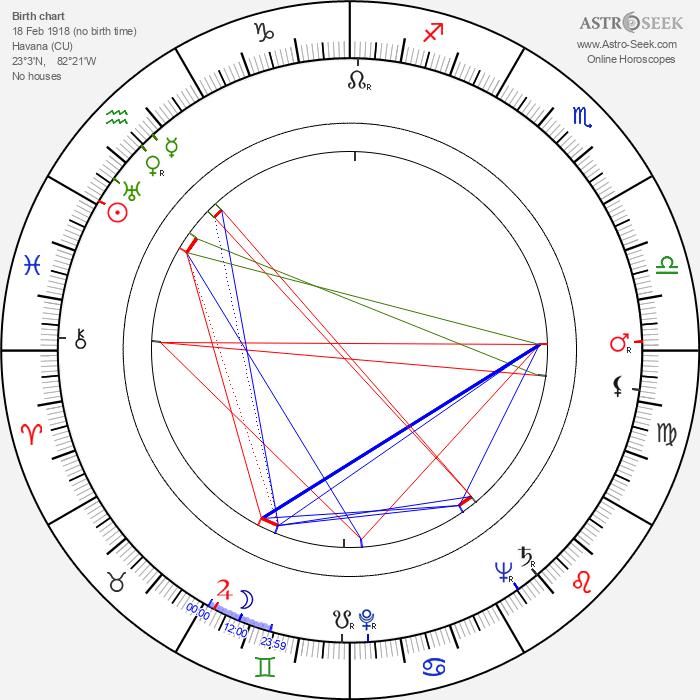 Ivan Moffat - Astrology Natal Birth Chart