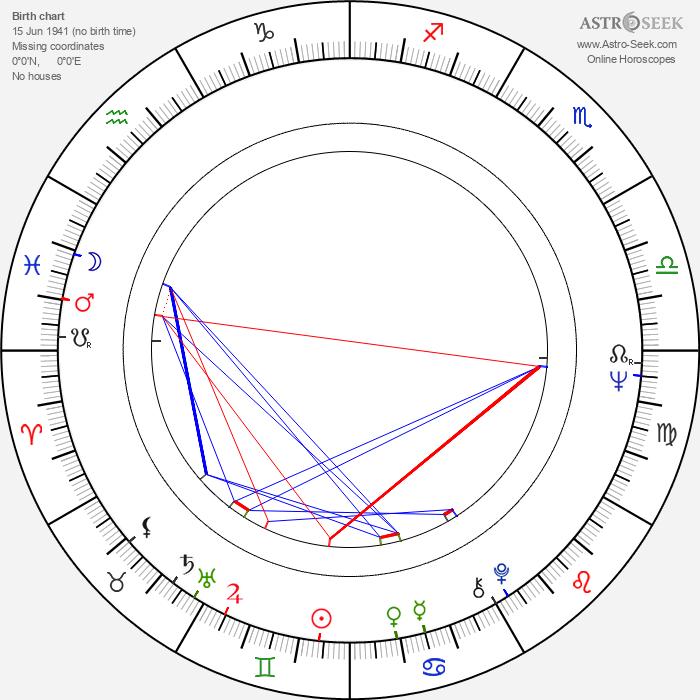 Ivan Mykolaichuk - Astrology Natal Birth Chart
