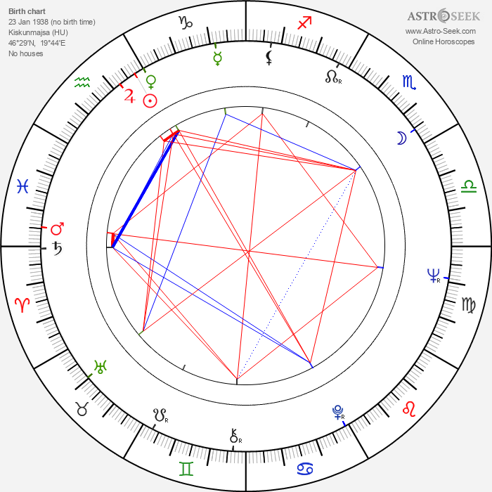 Ivan Nagy - Astrology Natal Birth Chart