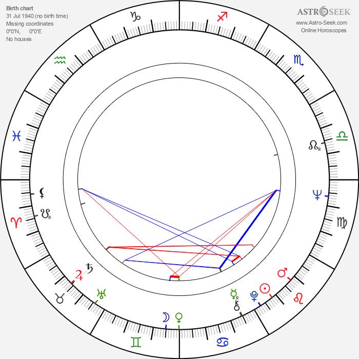 Ivan Nitchev - Astrology Natal Birth Chart