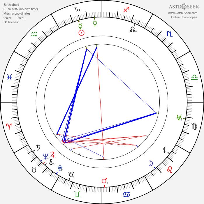 Ivan Olbracht - Astrology Natal Birth Chart