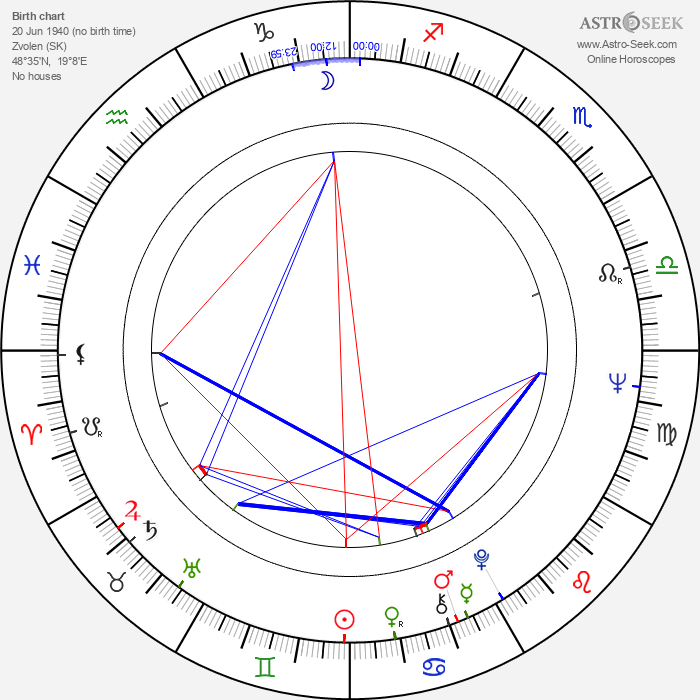 Ivan Palúch - Astrology Natal Birth Chart