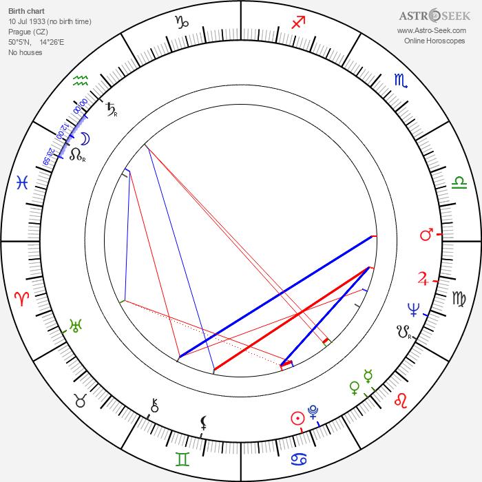 Ivan Passer - Astrology Natal Birth Chart